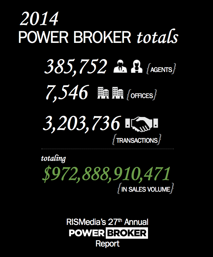 Realty Executives Place in RISMedia Power Broker Report - 2014