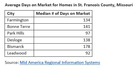 Average Days on Market for Homes in St. Francois County, Missouri