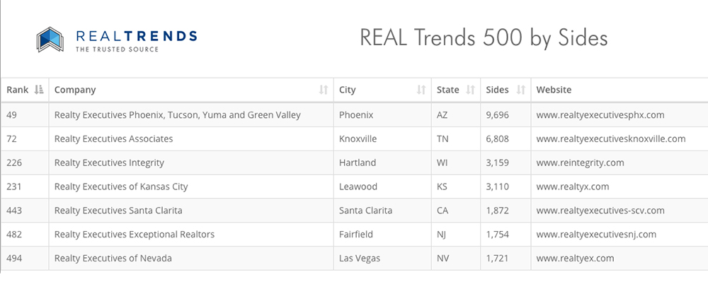 Realty Executives REAL Trends Rankings by Sides
