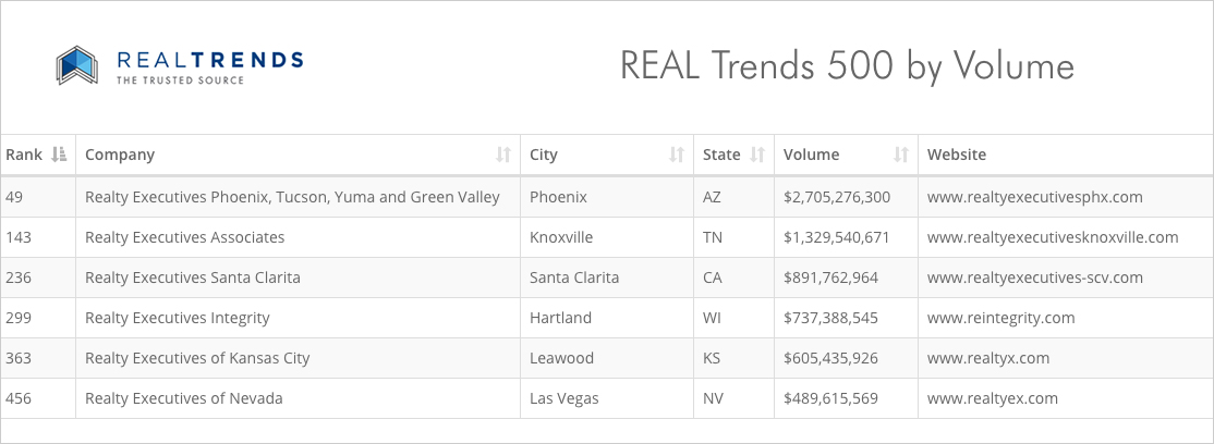 Realty Executives Rankings REAL Trends 500