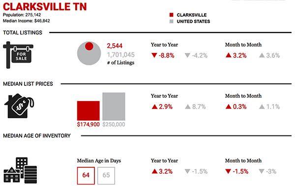 clarksville-housing-market