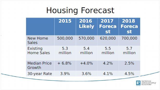 nar-2017-housing-forecast