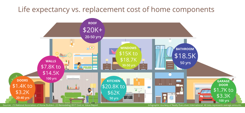 How long will your home and everything in it last? And how much will it cost you to replace your home's components? ! RealtyExecutives.com