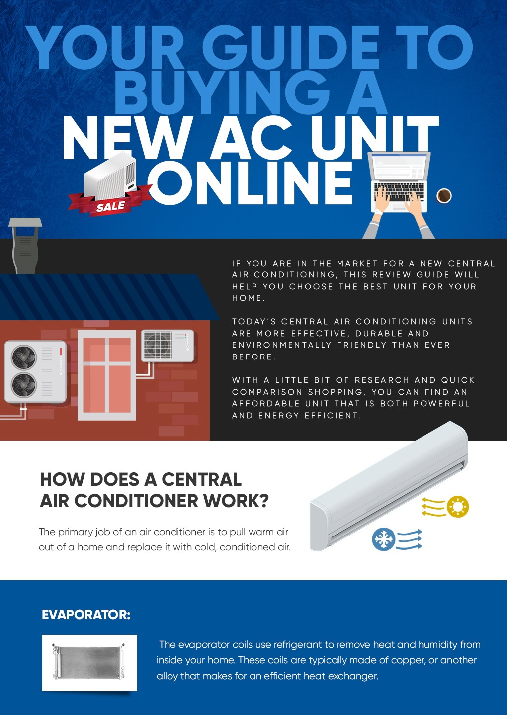 Your Guide To Buying A New AC Unit Online Infographic