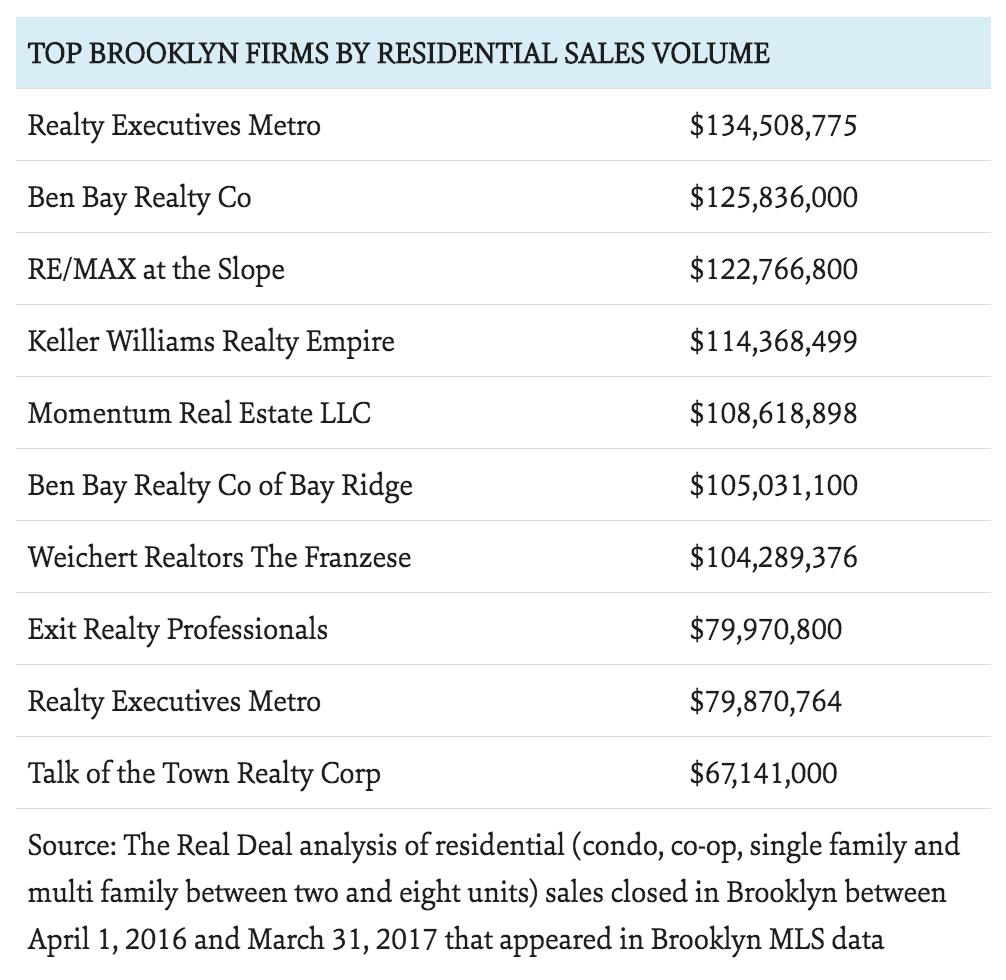 Realty Executives Metro ranks no. 1 brokerage in Brooklyn, NY